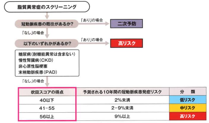 高コレステロール血症の目標値について | 吉岡医院|京都市上京区の ...